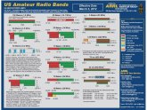 Amateur Radio Frequencies